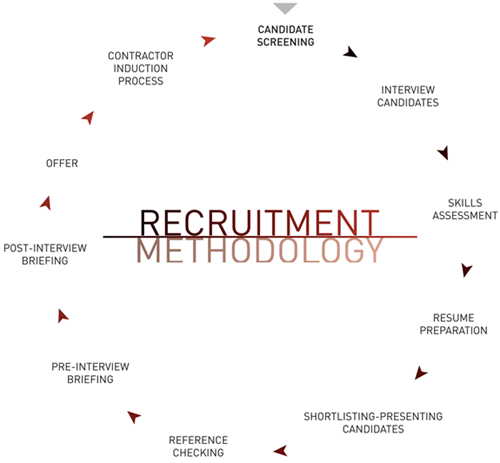Recruitment methodology process map